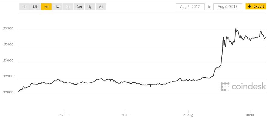 Курс биткоина обновил исторический максимум и превысил $3200