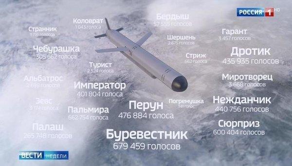 Результаты открытого голосования по названию ракеты с ЯД