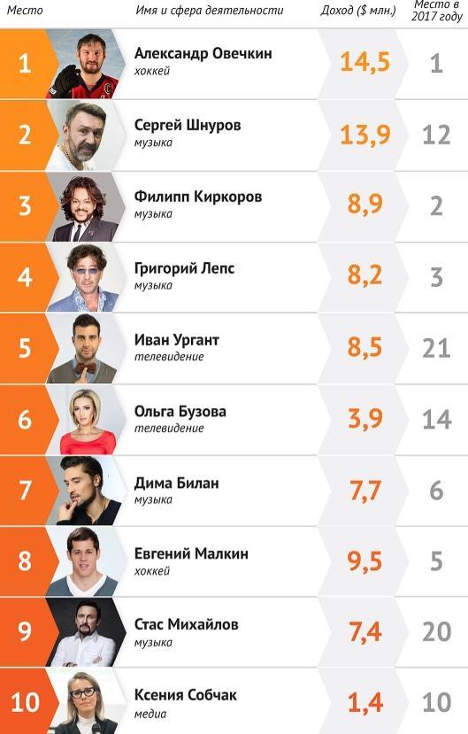 ТОП-10 самых дорогих знаменитостей
