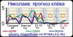 прогноз клева в челябинской области на неделю