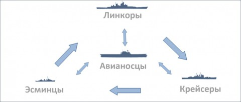 Как побеждать в World of Warships: 10 правил морского волка