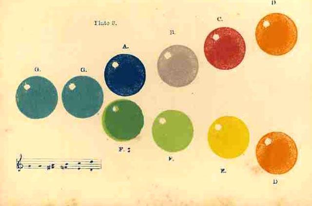 Психологическое воздействие цвета определяется как подсознательным влиянием цвета на психику