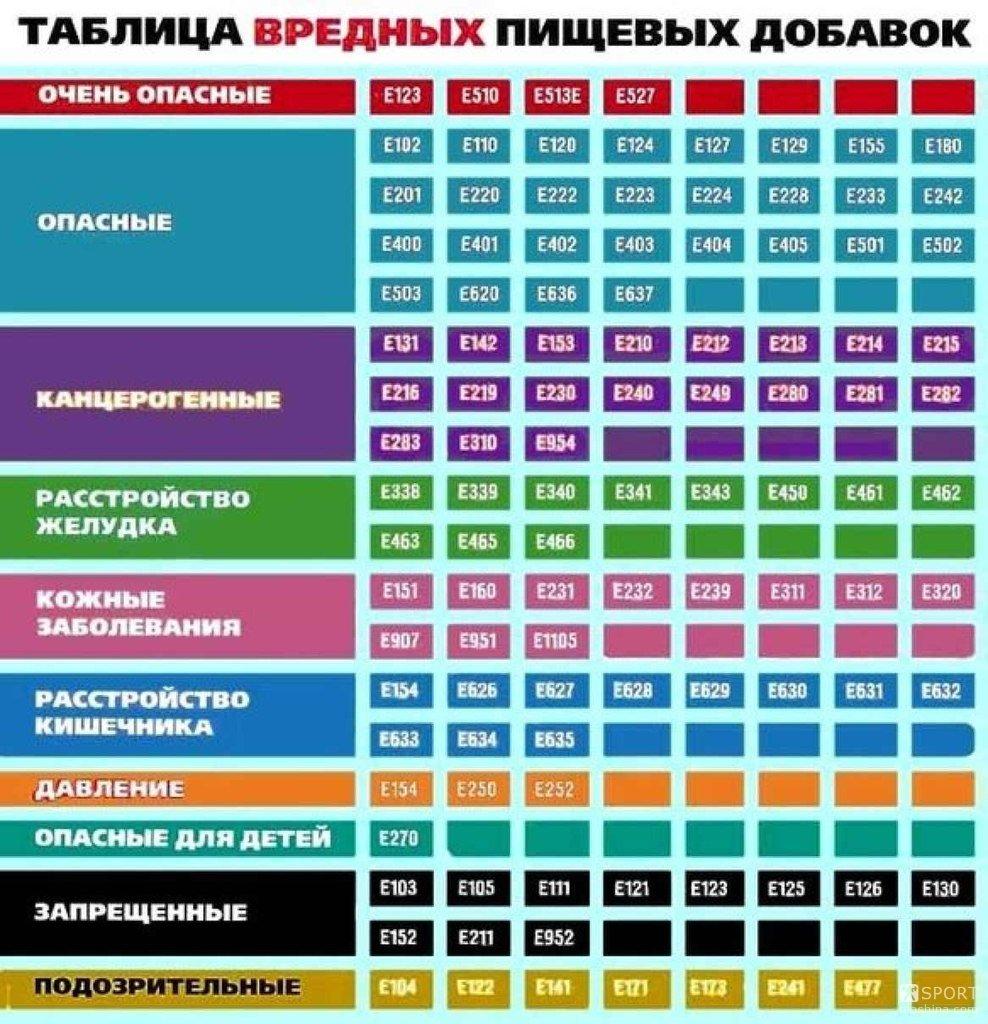 Таблица-вредные-добавки-песочница-270410.jpeg