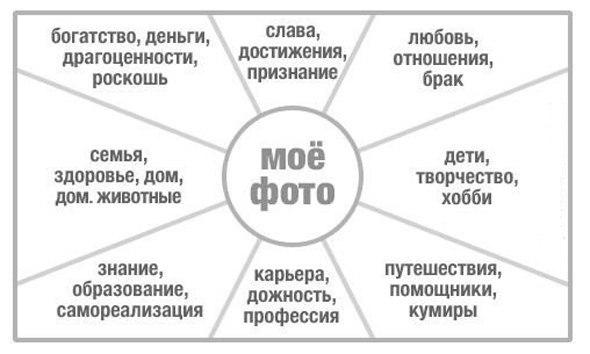 [Как изготовить карта желаний своими руками по фен шуй