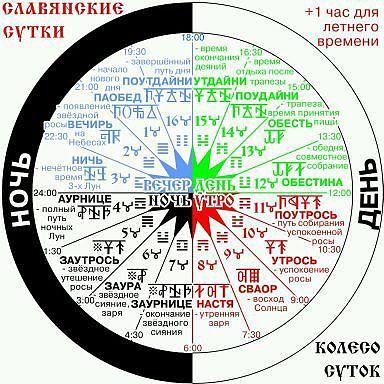 ЗЕМНОЙ ЖРЕЦ - Славянский Ведический Коляды Дар на Лето 7522 и Российский Календарь на 1 год и 4 месяца с 1 сентября 2013 по 31 д