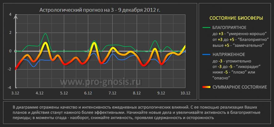 Астрологическая Kala 2013