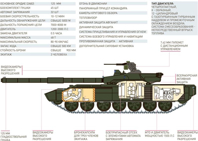 5 вещей, которые надо знать о новом российском танке