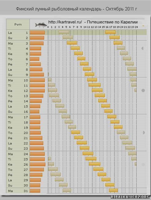 мурманский рыболовный календарь