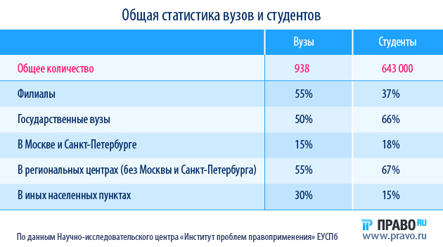 сколько стоит обучение в университете в россии другая контактная информация