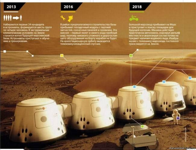 2022: На Марс навсегда