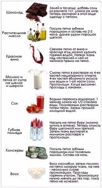 На заметку! Как очистить самые разные пятна. поможет выжить твоей одежде))