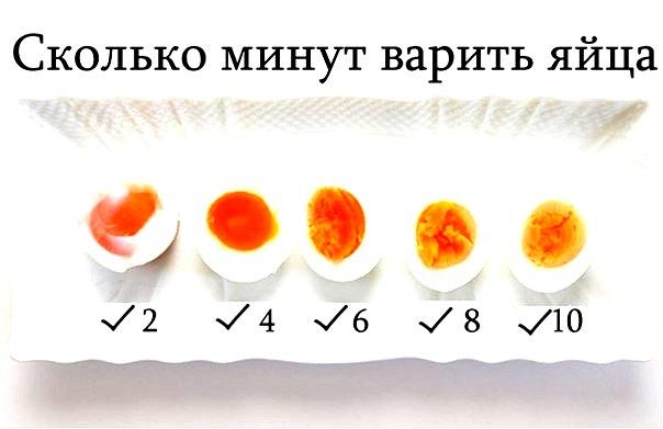 Время приготовления яиц
