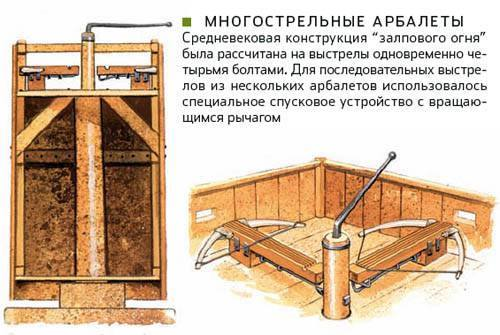 Механические пушки: Артиллерия басилевсов и халифов