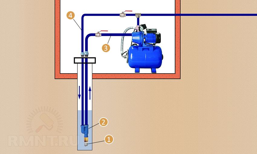 как подсоединить насосную станцию к скважине мокром белье