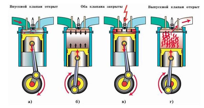 Порядок работы 4 6 8 цилиндрового двигателя просто о
