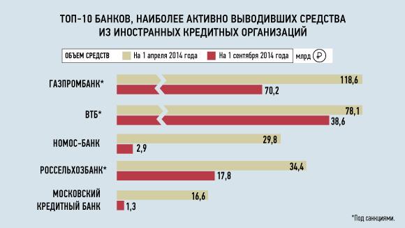 Российские банки вывели из Европы и США 500 млрд рублей