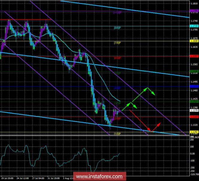 EUR/USD. 17 августа. Торговая система «Каналы регрессии». Инфляция в еврозоне может надавить на евровалюту