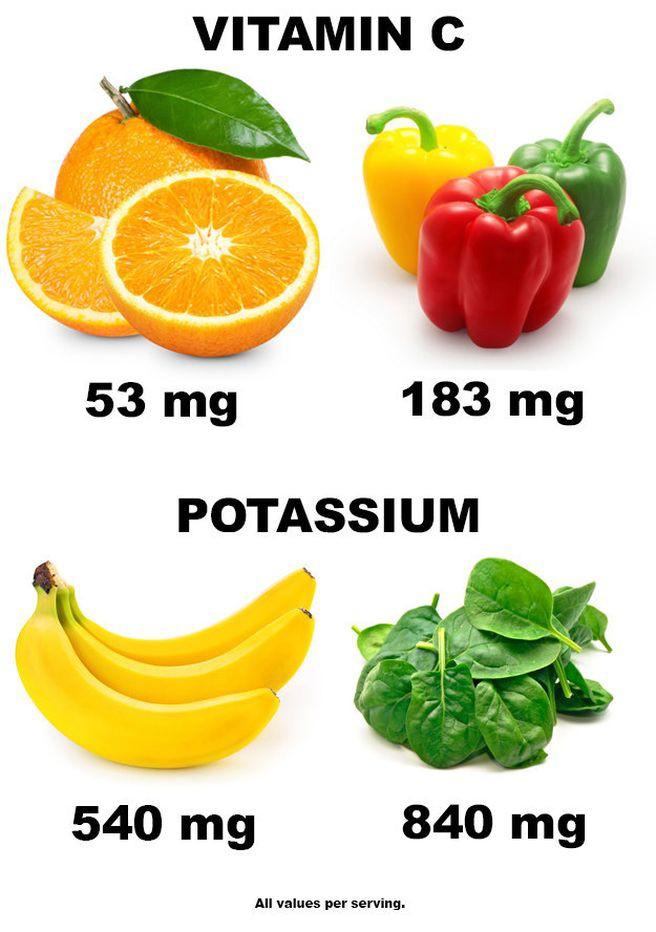 5. Привычные для вас источники витаминов — это изобретения рекламы. здоровье, интересно, факты