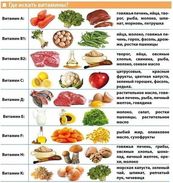Вычисляем источники витаминов