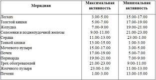 Картинки по запросу Энергетические каналы ( меридианы) э