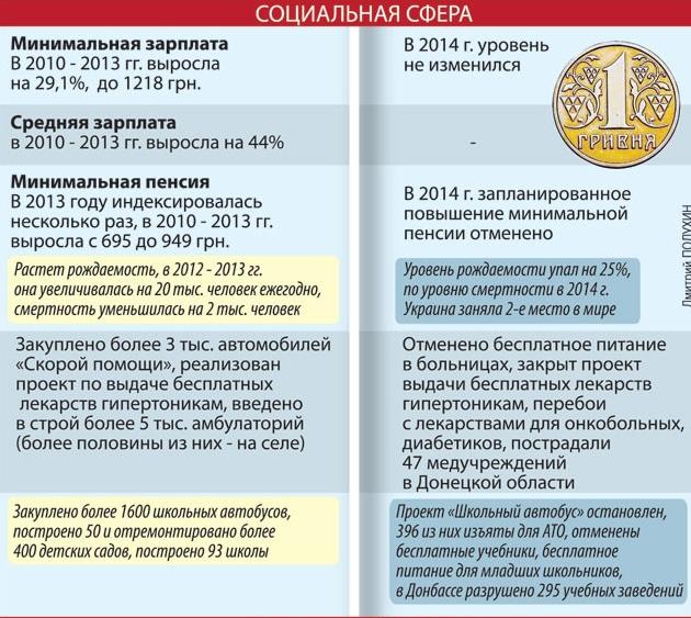 Украина до и поcле майдана