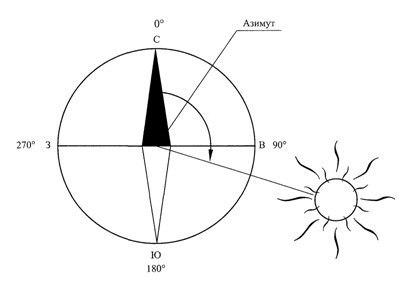 Определение времени по компасу