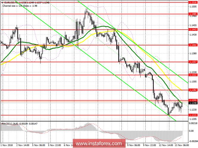 EUR/USD: план на американскую сессию 13 ноября. Покупатели евро готовят ответный удар