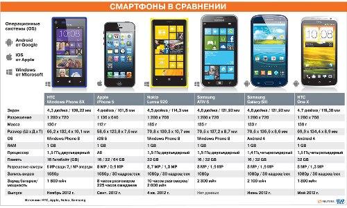 iPhone 5, Optimus G от LG и Samsung Galaxy S III: преимущества и недостатки
