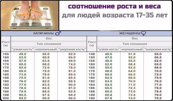 Идеальные пропорции - таблица