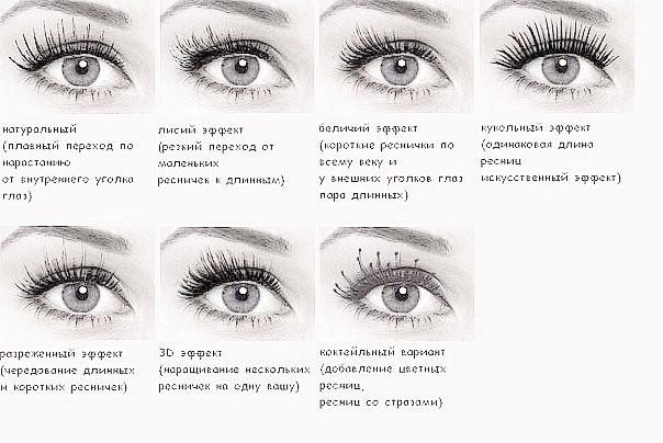 Коррекция глаз с помощью наращивания ресниц