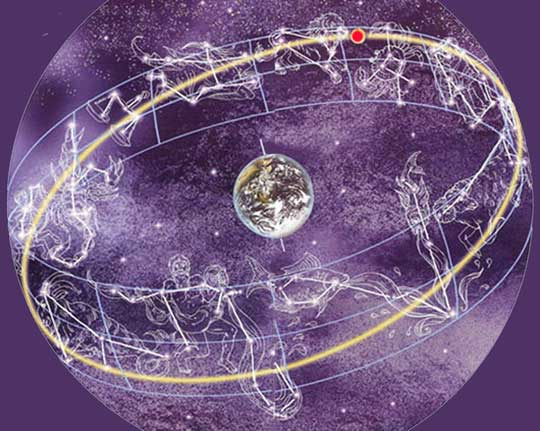 Научный исследовательский проект гороскоп и знаки зодиака