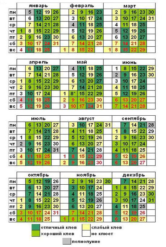 лунный календарь рыбака по пермскому краю