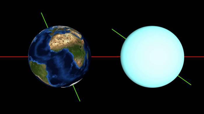 11. Ось вращения Урана космос, ученные