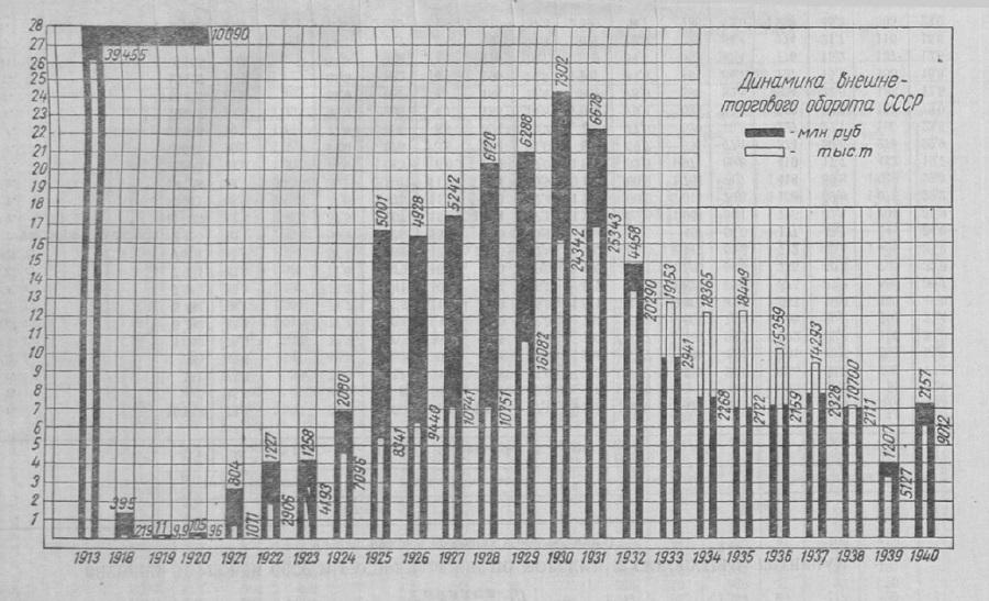 Установление советской власти отбросило нашу страну более чем на 30 лет назад