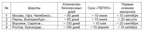 Таблица безморозных дней