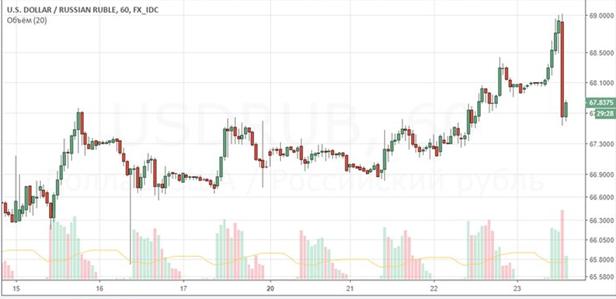 Россия наносит ответный удар: рубль отыграл треть августовского падения всего за час