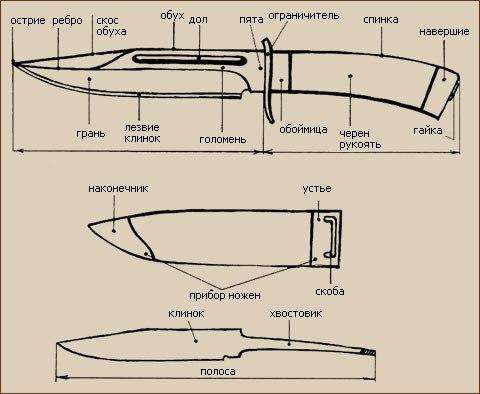 Подробное описание строения ножа желобок, называемый