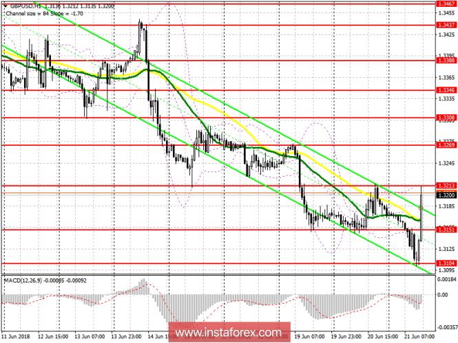 Торговый план на американскую сессию 20 июня GBP/USD