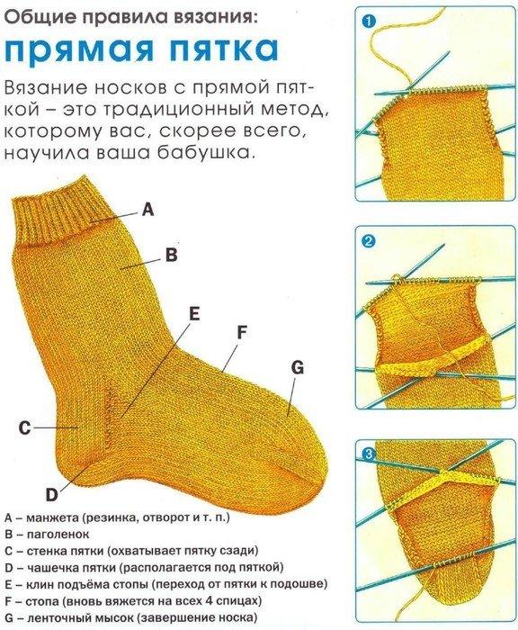 Вязание, виды пяток