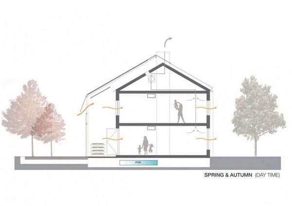 Дом с солнечными аккумуляторами