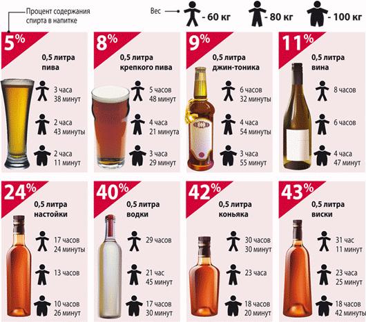 За какое время алкоголь выводится из организма?
