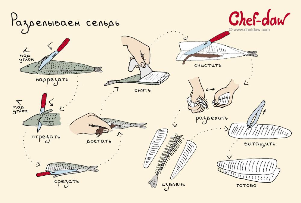 18 полезных советов и идей, которые пригодятся на кухне идея, кухня