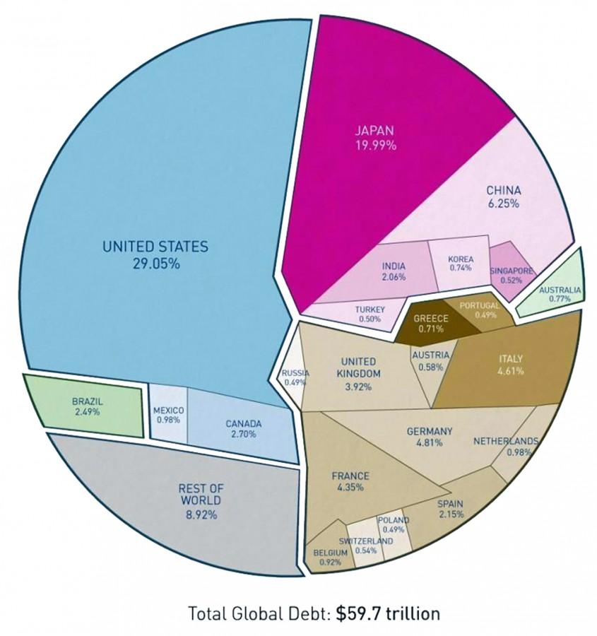 59,7 триллионов долларов мирового долга