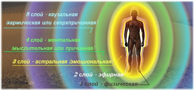 этот физическое астральное ментальное тело костюма Горка Флисовые