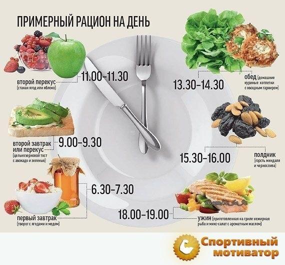 Cколько калорий необходимо употреблять на завтрак для похудения.