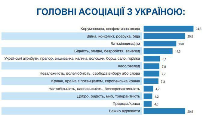 Страна 404. Украина глазами украинцев