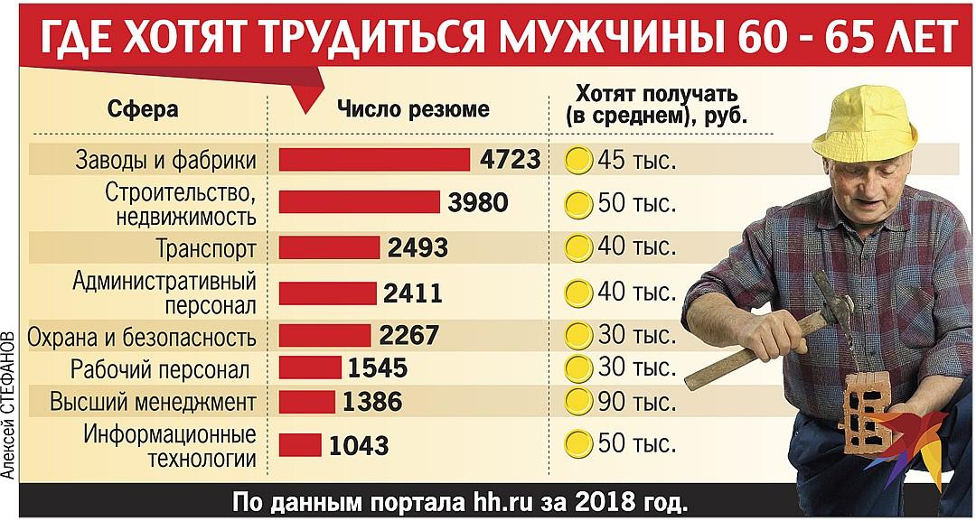 Где хотят трудиться мужчины 60-65 лет Фото: Алексей СТЕФАНОВ