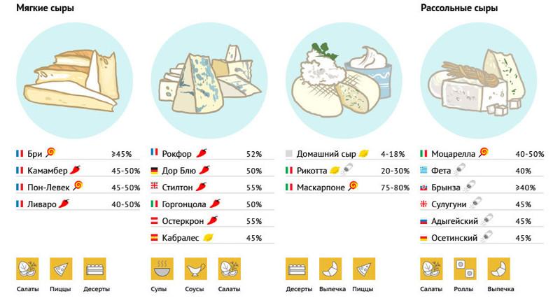 Итак, сегодня и я хочу вам предложить эту познавательную инфографику: инструкция, продукты, совет, сыр