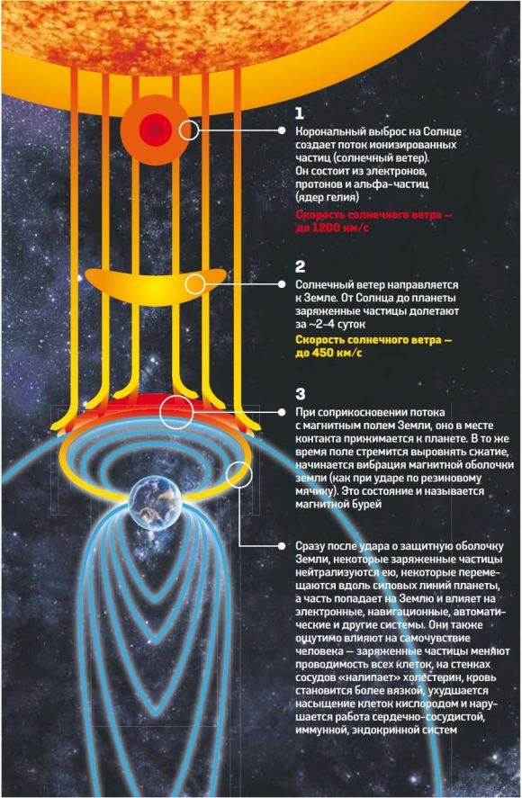 Магнитные бури  око планеты