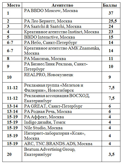 Независимый российский рейтинг креативности рекламных агентств по итогам «ADCR Awards-2008»